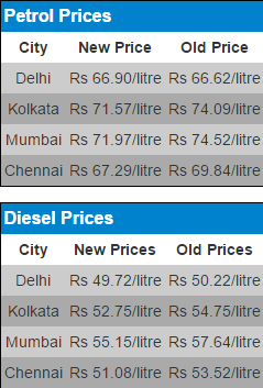 Petrol  diesel prices cut by Rs 2 per litre   Car News   Others   Autocar India